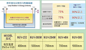 Conveyorized Oven data